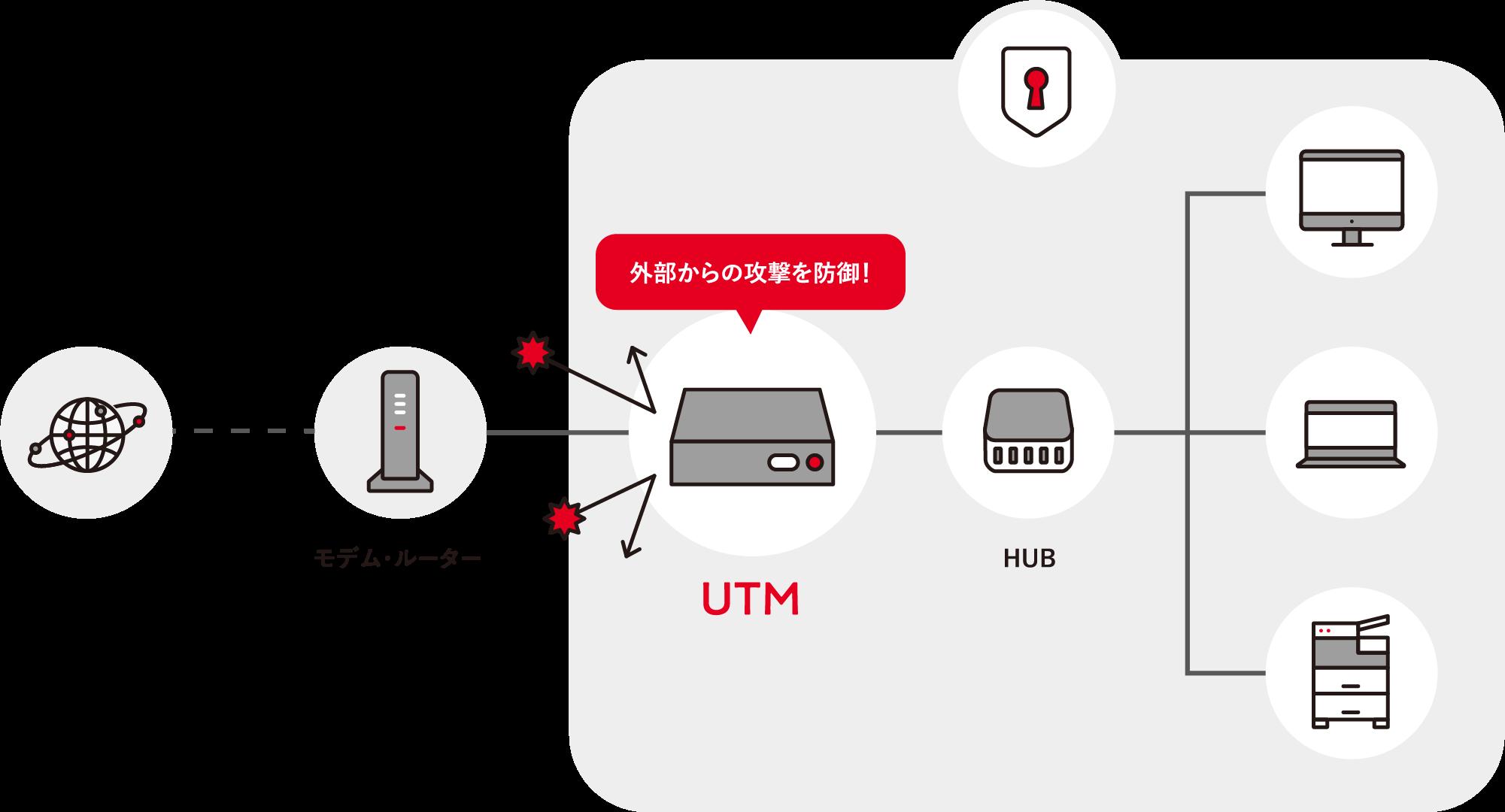 UTM接続イメージ モデル・ルーター、UTM(外部からの攻撃を防御防御!)、HUB